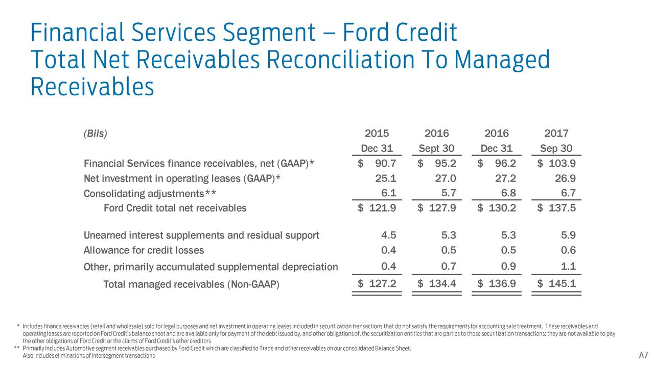 Ford motor company 2017 q3 results earnings call for Ford motor credit interest rates for tier 4