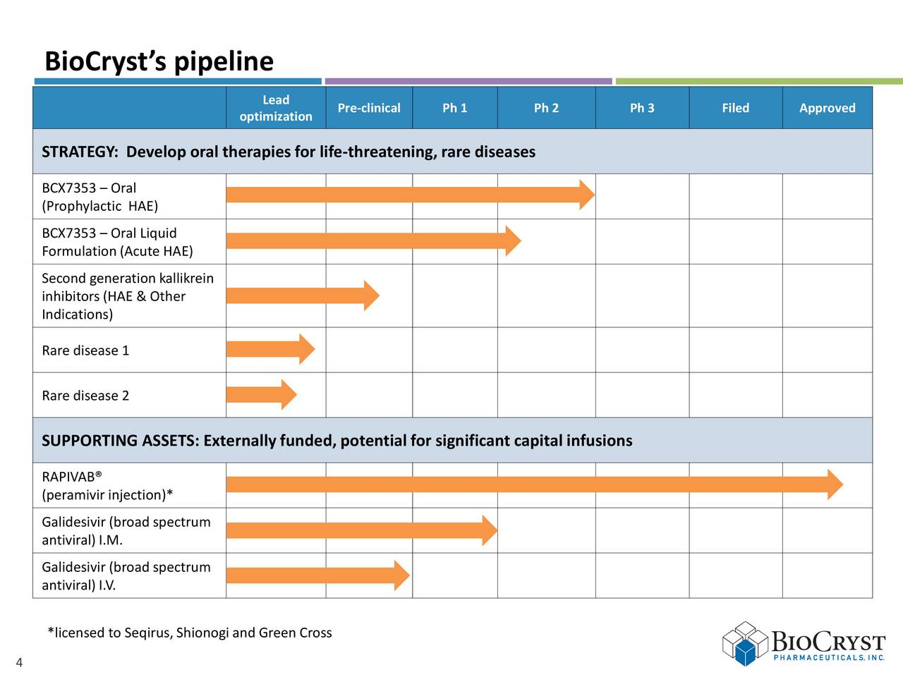 BioCryst Pharmaceuticals (BCRX) Presents At Baird's 2017
