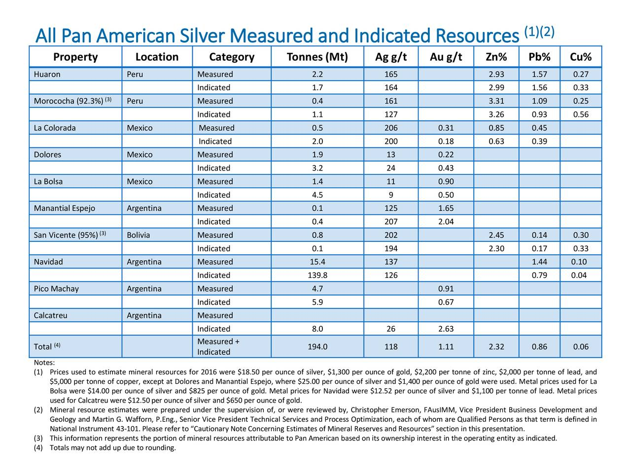 Pan American Silver Corp. Stock - PAAS news, historical stock charts, analyst ratings, financials, and today's Pan American Silver Corp. stock price.