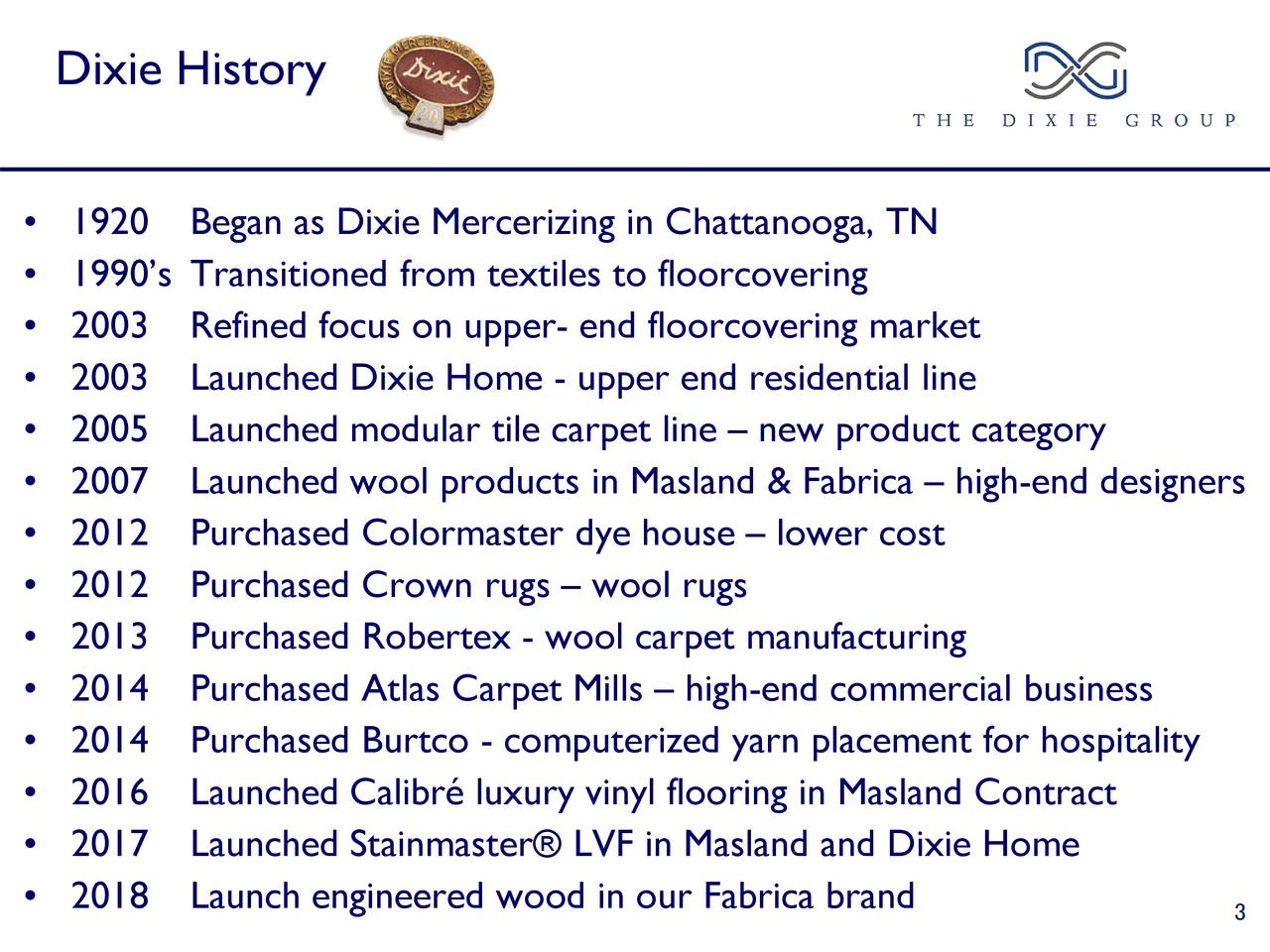 • 1920 Began as Dixie Mercerizing in Chattanooga, TN • 1990's Transitioned from textiles to floorcovering • 2003 Refined focus on upper- end floorcovering market • 2003 Launched Dixie Home - upper end residential line • 2005 Launched modular tile carpet line – new product category • 2007 Launched wool products in Masland & Fabrica – high-end designers • 2012 Purchased Colormaster dye house – lower cost • 2012 Purchased Crown rugs – wool rugs • 2013 Purchased Robertex - wool carpet manufacturing • 2014 Purchased Atlas Carpet Mills – high-end commercial business • 2014 Purchased Burtco - computerized yarn placement for hospitality • 2016 Launched Calibré luxury vinyl flooring in Masland Contract • 2017 Launched Stainmaster® LVF in Masland and Dixie Home • 2018 Launch engineered wood in our Fabrica brand 3