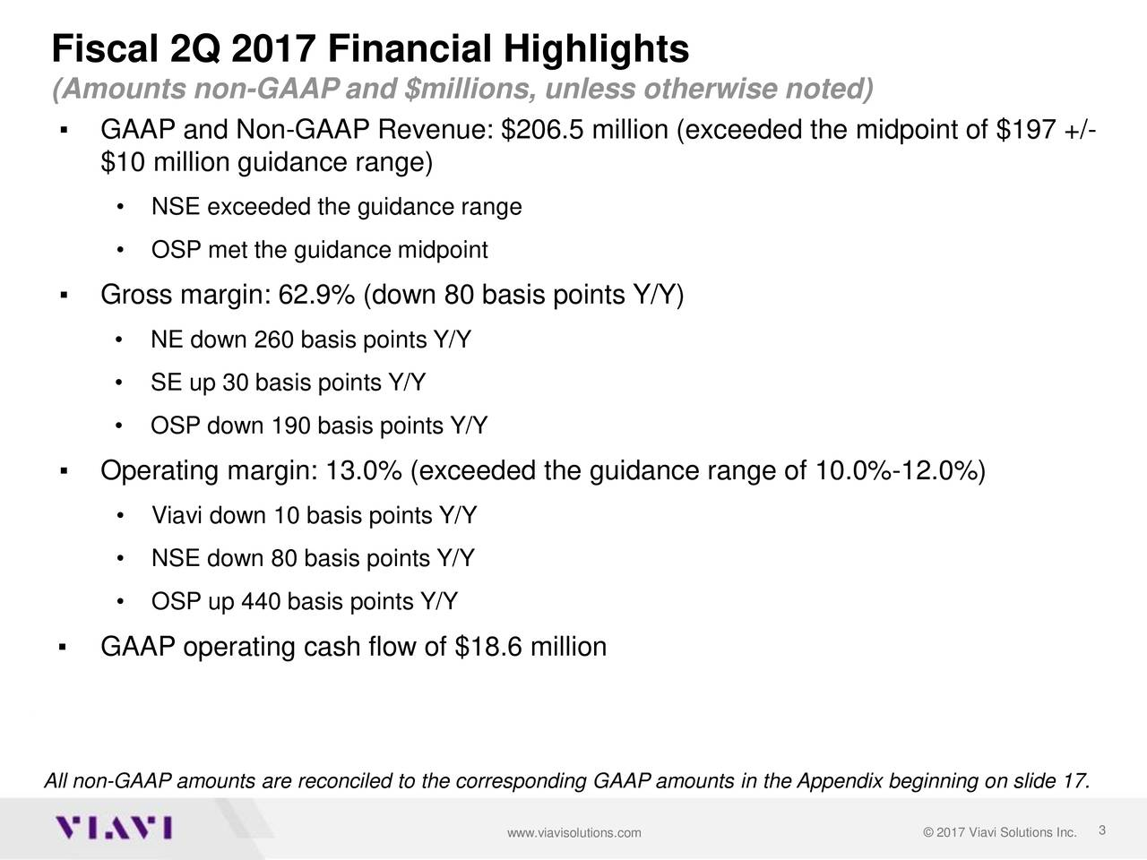 (Amounts non-GAAP and $millions, unless otherwise noted) GAAP and Non-GAAP Revenue: $206.5 million (exceeded the midpoint of $197 +/- $10 million guidance range) NSE exceeded the guidance range OSP met the guidance midpoint Gross margin: 62.9% (down 80 basis points Y/Y) NE down 260 basis points Y/Y SE up 30 basis points Y/Y OSP down 190 basis points Y/Y Operating margin: 13.0% (exceeded the guidance range of 10.0%-12.0%) Viavi down 10 basis points Y/Y NSE down 80 basis points Y/Y OSP up 440 basis points Y/Y GAAP operating cash flow of $18.6 million All non-GAAP amounts are reconciled to the corresponding GAAP amounts in the Appendix beginning on slide 17. www.viavisolutions.com  2017 Viavi Solutions Inc.