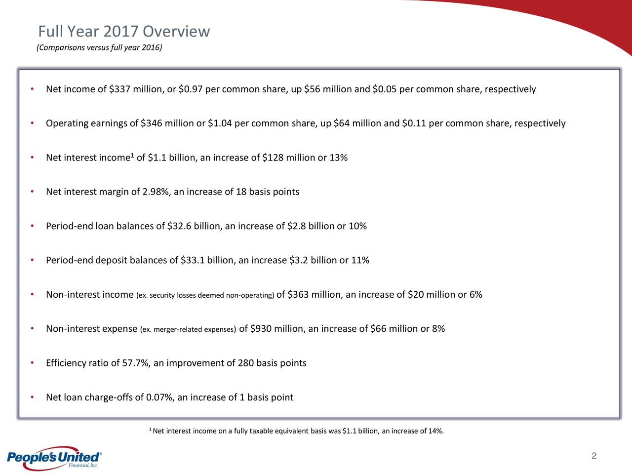 (Comparisons versus full year 2016) • Net income of $337 million, or $0.97 per common share, up $56 million and $0.05 per common share, respectively • Operating earnings of $346 million or $1.04 per common share, up $64 million and $0.11 per common share, respectively • Net interest income of $1.1 billion, an increase of $128 million or 13% • Net interest margin of 2.98%, an increase of 18 basis points • Period-endloan balances of $32.6 billion, an increase of $2.8 billion or 10% • Period-enddeposit balances of $33.1 billion, an increase $3.2 billion or 11% • Non-interest income (ex. security losses deemed non-operof $363 million, an increase of $20 million or 6% • Non-interest expense (ex. merger-related expensof $930 million, an increase of $66 million or 8% • Efficiency ratio of 57.7%, an improvement of 280 basis points • Net loan charge-offs of 0.07%, an increase of 1 basis point 1Net interest income on a fully taxable equivalent basis was $1.1 billion, an increase of 14%. 2