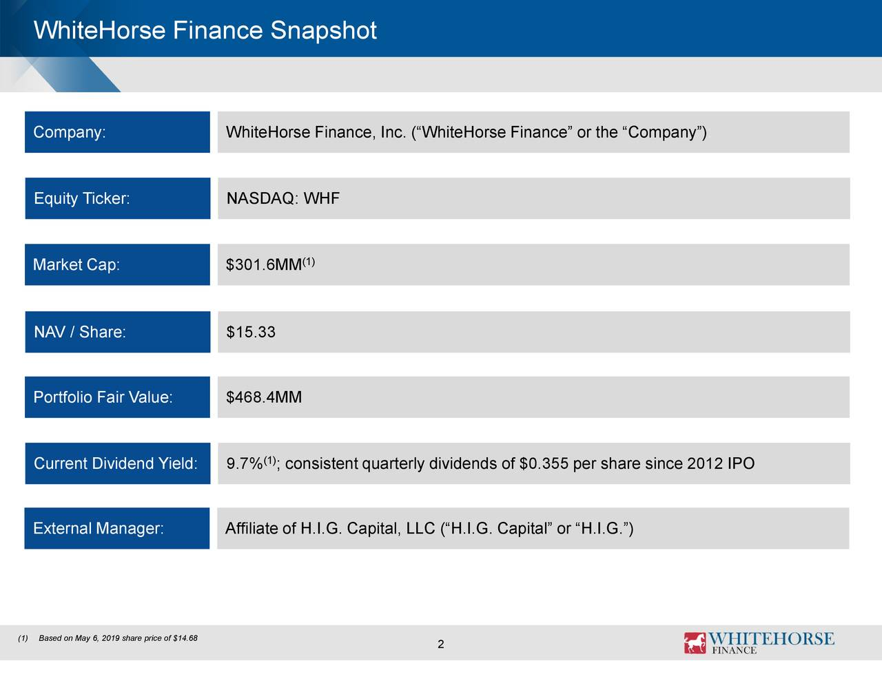 """Company: WhiteHorse Finance, Inc. (""""WhiteHorse Finance"""" or the """"Company""""): Equity Ticker: NASDAQ: WHF Market Cap: $301.6MM (1) NAV / Share: $15.33 Portfolio Fair Value: $468.4MM Current Dividend Yield: 9.7% ; consistent quarterlydividends of $0.355 per sharesince 2012 IPO External Manager: Affiliate of H.I.G. Capital, LLC (""""H.I.G. Capital"""" or """"H.I.G."""") (1)Based on May 6, 2019 share price of $14.68 2"""