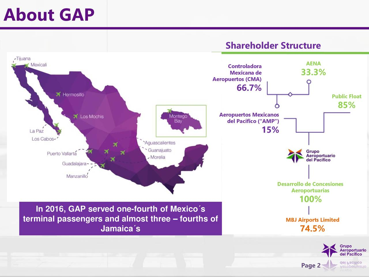 "Shareholder Structure Controladora AENA Mexicana de 33.3% Aeropuertos (CMA) 66.7% Public Float 85% Aeropuertos Mexicanos del Pacífico (""AMP"") 15% Desarrollo de Concesiones Aeroportuarias 100% In 2016, GAP served one-fourth of Mexico´s terminal passengers and almost three – fourths of MBJ Airports Limited Jamaica´s 74.5% Page 2"
