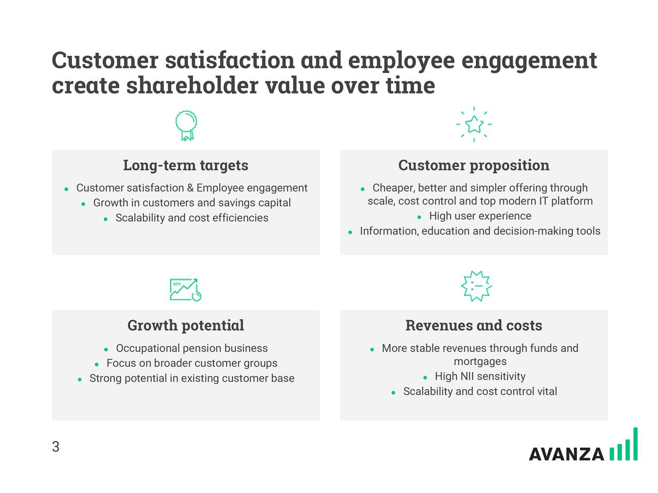 create shareholder value over time Long-term targets Customer proposition ● Customer satisfaction & Employee engagement ● Cheaper, better and simpler offering through ● Growth in customers and savings capital scale, cost control and top modern IT platform ● Scalability and cost efficiencies ● High user experience ● Information, education and decision-making tools Growth potential Revenues and costs ● Occupational pension business ● More stable revenues through funds and ● Focus on broader customer groups mortgages ● Strong potential in existing customer base ● High NII sensitivity ● Scalability and cost control vital 3
