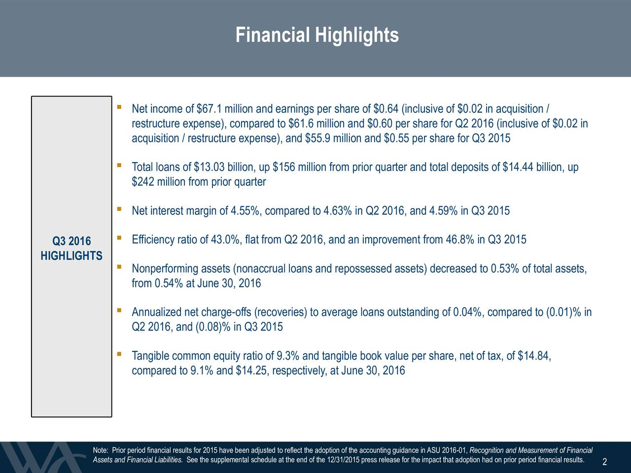 Net income of $67.1 million and earnings per share of $0.64 (inclusive of $0.02 in acquisition / restructure expense), compared to $61.6 million and $0.60 per share for Q2 2016 (inclusive of $0.02 in acquisition / restructure expense), and $55.9 million and $0.55 per share for Q3 2015 Total loans of $13.03 billion, up $156 million from prior quarter and total deposits of $14.44 billion, up $242 million from prior quarter Net interest margin of 4.55%, compared to 4.63% in Q2 2016, and 4.59% in Q3 2015 Q3 2016  Efficiency ratio of 43.0%, flat from Q2 2016, and an improvement from 46.8% in Q3 2015 HIGHLIGHTS Nonperforming assets (nonaccrual loans and repossessed assets) decreased to 0.53% of total assets, from 0.54% at June30, 2016 Annualized net charge-offs (recoveries) to average loans outstanding of 0.04%, compared to (0.01)% in Q2 2016, and (0.08)% in Q3 2015 Tangible common equity ratio of 9.3% and tangible book value per share, net of tax, of $14.84, compared to 9.1% and $14.25, respectively, at June30, 2016 2 Assets and Financial Liabilities. See the supplemental schedule at the end of the 12/31/2015 press releas2 for the impact that adoption had on prior period financial results.