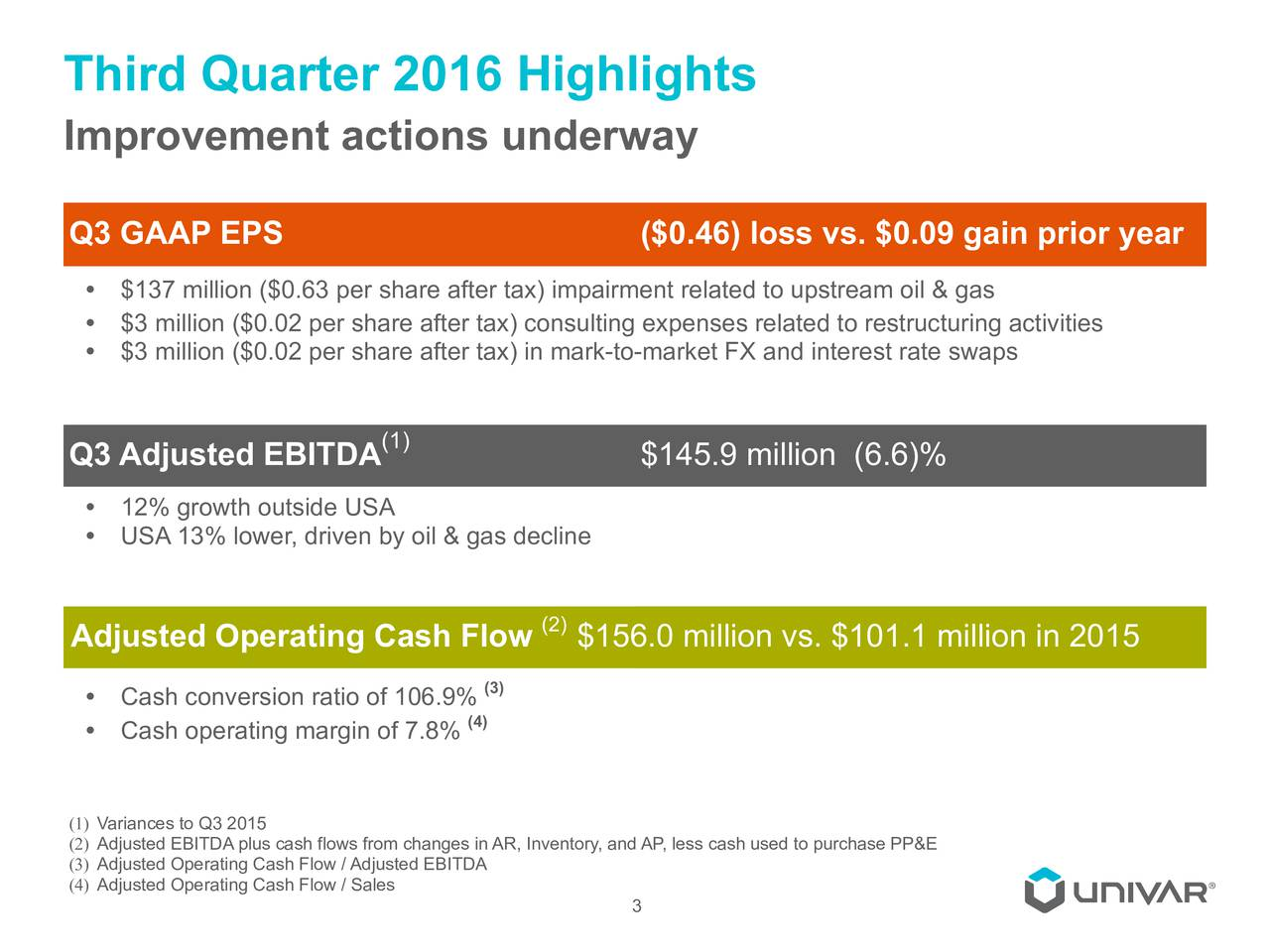 Improvement actions underway Q3 GAAP EPS ($0.46) loss vs. $0.09 gain prior year $137 million ($0.63 per share after tax) impairment related to upstream oil & gas $3 million ($0.02 per share after tax) consulting expenses related to restructuring activities $3 million ($0.02 per share after tax) in mark-to-market FX and interest rate swaps (1) Q3 Adjusted EBITDA $145.9 million (6.6)% 12% growth outside USA USA 13% lower, driven by oil & gas decline Adjusted Operating Cash Flow (2)$156.0 million vs. $101.1 million in 2015 Cash conversion ratio of 106.9%(3) (4) Cash operating margin of 7.8% (1) Variances to Q3 2015 (2) Adjusted EBITDA plus cash flows from changes in AR, Inventory, and AP, less cash used to purchase PP&E (3) Adjusted Operating Cash Flow / Adjusted EBITDA (4) Adjusted Operating Cash Flow / Sales 3