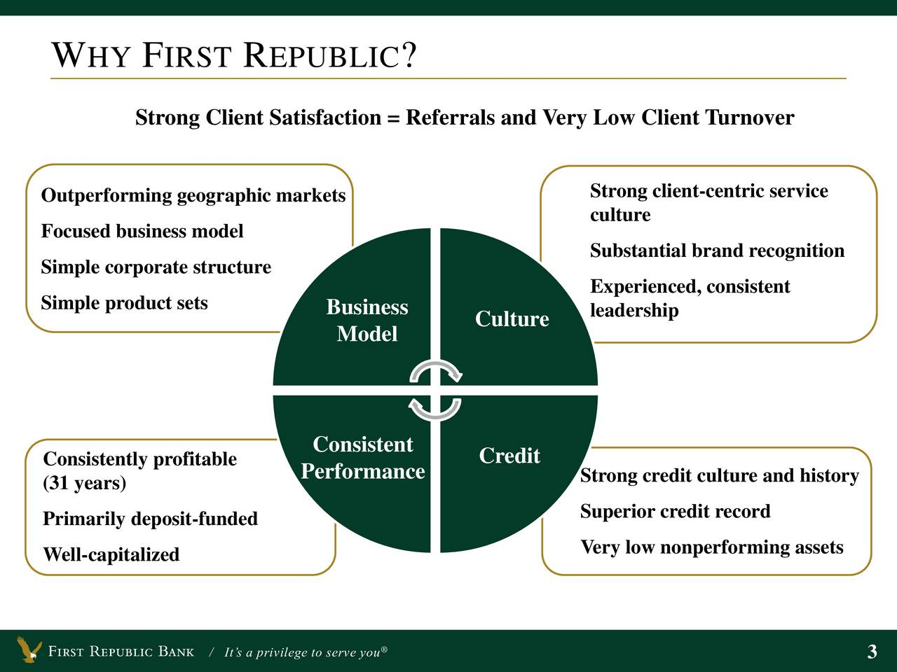 Strong Client Satisfaction = Referrals and Very Low Client Turnover Outperforming geographic markets Strong client-centric service Focused business model culture Substantial brand recognition Simple corporate structure Simple product sets Experienced, consistent Business Culture leadership Model Consistent Consistently profitable Credit (31 years) Performance Strong credit culture and history Superior credit record Primarily deposit-funded Well-capitalized Very low nonperforming assets / Its a privilege to serve you 3