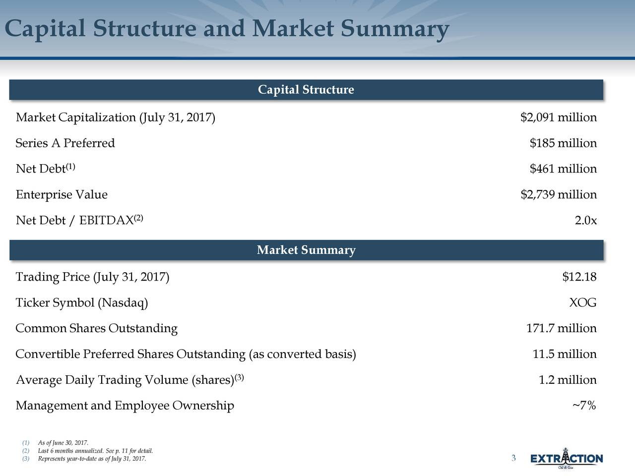 Capital Structure Market Capitalization (July 31, 2017) $2,091 million Series A Preferred $185 million (1) Net Debt $461 million Enterprise Value $2,739 million Net Debt / EBITDAX (2) 2.0x Market Summary Trading Price (July 31, 2017) $12.18 Ticker Symbol (Nasdaq) XOG Common Shares Outstanding 171.7 million Convertible Preferred Shares Outstanding (as convertedbasis) 11.5 million (3) Average Daily Trading Volume (shares) 1.2 million Management and Employee Ownership ~7% (1)As of June 30, 2017. (2)Last 6 months annualized. See p. 11 for detail. (3)Represents year-to-date as of July 31, 2017. 3