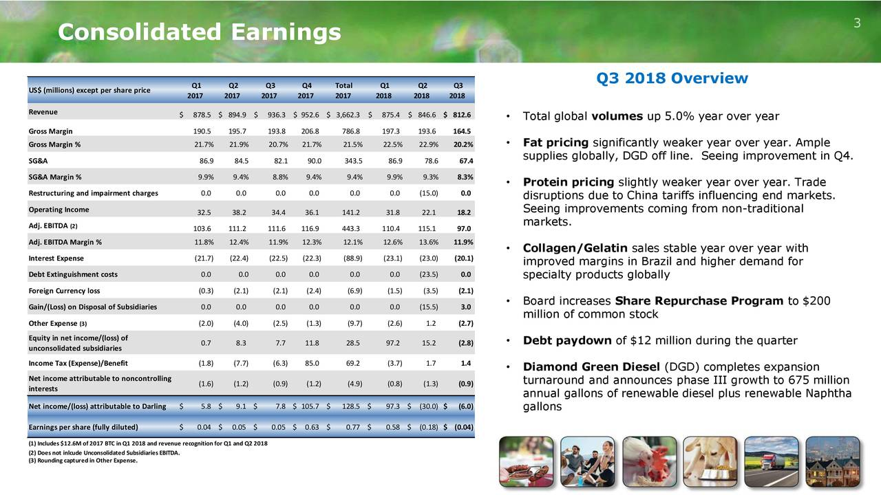 Consolidated Earnings Q1 Q2 Q3 Q4 Total Q1 Q2 Q3 Q3 2018 Overview US$ (millions) except per share price 2017 2017 2017 2017 2017 2018 2018 2018 Revenue $ 878.5 $ 894.9 $ 936.3 $ 952.6 $ 3,662.3 $ 875.4 $ 846.6 $ 812.6 • Total global volumes up 5.0% year over year Gross Margin 190.5 195.7 193.8 206.8 786.8 197.3 193.6 164.5 Gross Margin % 21.7% 21.9% 20.7% 21.7% 21.5% 22.5% 22.9% 20.2% • Fat pricing significantly weaker year over year. Ample supplies globally, DGD off line. Seeing improvement in Q4. SG&A 86.9 84.5 82.1 90.0 343.5 86.9 78.6 67.4 SG&A Margin % 9.9% 9.4% 8.8% 9.4% 9.4% 9.9% 9.3% 8.3% • Protein pricing slightly weaker year over year. Trade Restructuring and impairment charges 0.0 0.0 0.0 0.0 0.0 0.0 (15.0) 0.0 disruptions due to China tariffs influencing end markets. Operating Income 32.5 38.2 34.4 36.1 141.2 31.8 22.1 18.2 Seeing improvements coming from non-traditional Adj. EBITDA(2) 103.6 111.2 111.6 116.9 443.3 110.4 115.1 97.0 markets. Adj. EBITDA Margin % 11.8% 12.4% 11.9% 12.3% 12.1% 12.6% 13.6% 11.9% • Collagen/Gelatin sales stable year over year with Interest Expense (21.7) (22.4) (22.5) (22.3) (88.9) (23.1) (23.0) (20.1) improved margins in Brazil and higher demand for Debt Extinguishment costs 0.0 0.0 0.0 0.0 0.0 0.0 (23.5) 0.0 specialty products globally Foreign Currency loss (0.3) (2.1) (2.1) (2.4) (6.9) (1.5) (3.5) (2.1) Gain/(Loss) on Disposal of Subsidiaries 0.0 0.0 0.0 0.0 0.0 0.0 (15.5) 3.0 • Board increases Share Repurchase Program to $200 million of common stock Other Expense (3) (2.0) (4.0) (2.5) (1.3) (9.7) (2.6) 1.2 (2.7) Equity in net income/(loss) of 0.7 8.3 7.7 11.8 28.5 97.2 15.2 (2.8) • Debt paydown of $12 million during the quarter unconsolidated subsidiaries Income Tax (Expense)/Benefit (1.8) (7.7) (6.3) 85.0 69.2 (3.7) 1.7 1.4 • Diamond Green Diesel (DGD) completes expansion Net income attributable to noncontrolling (1.6) (1.2) (0.9) (1.2) (4.9) (0.8) (1.3) (0.9) turnaround and announces phase III growth to 675 million inte