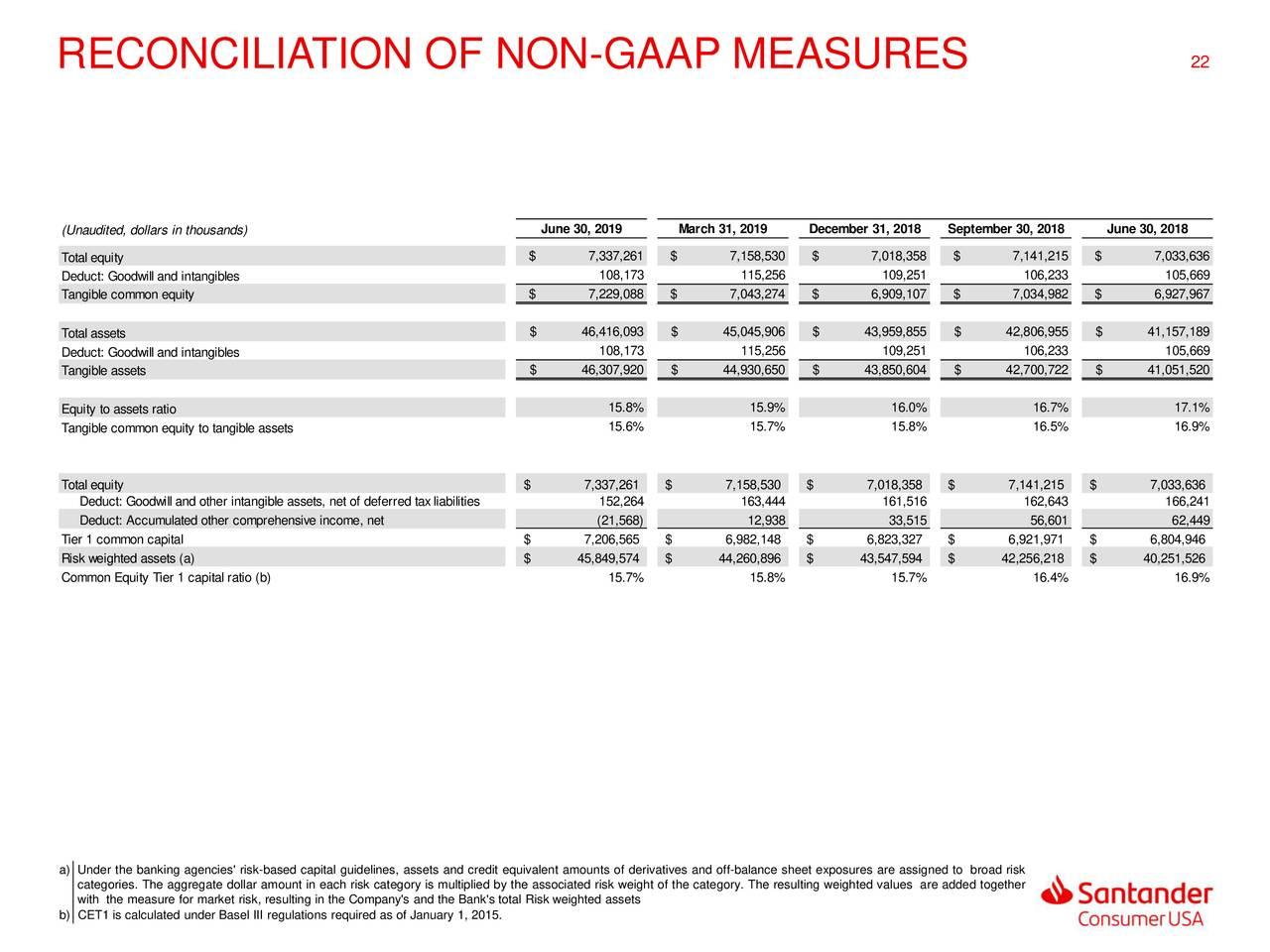 santander consumer usa holdings inc  2019 q2