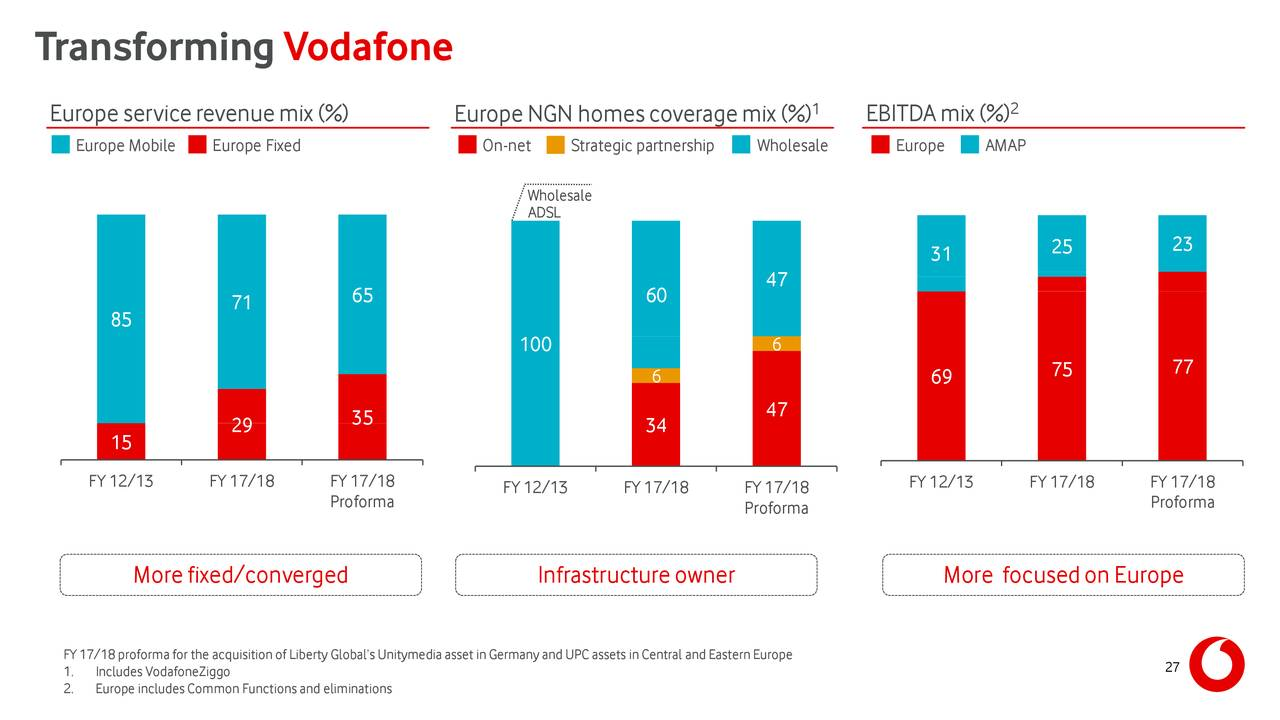 Vodafone Group's (VOD) CEO Vittorio Colao on Q4 2018 Results - Earnings Call Transcript