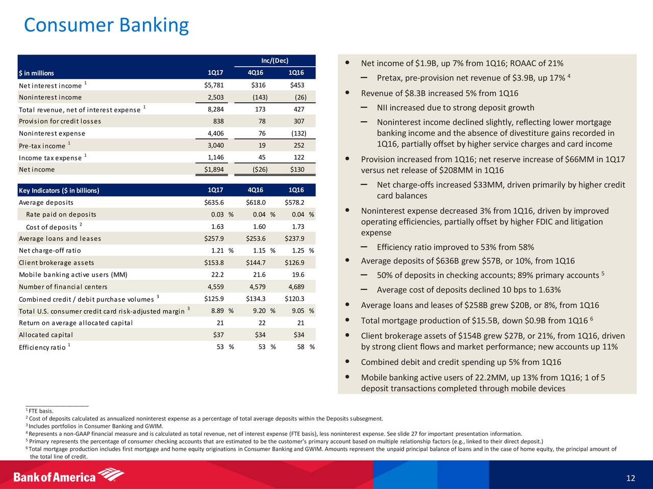 Bank of America Corporation 2017 Q1 - Results