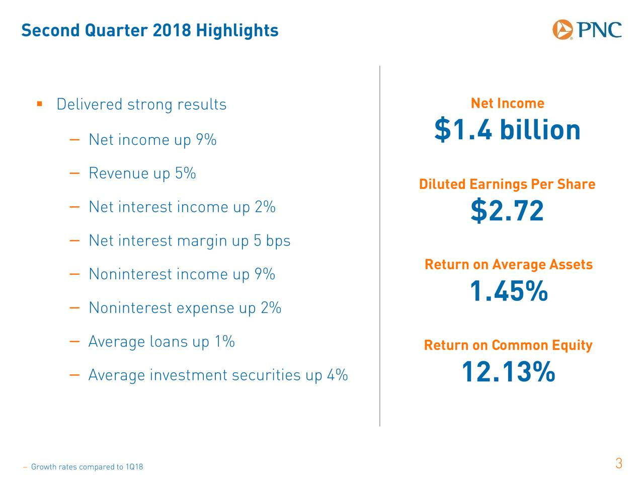 Second Quarter 2018 Highlights