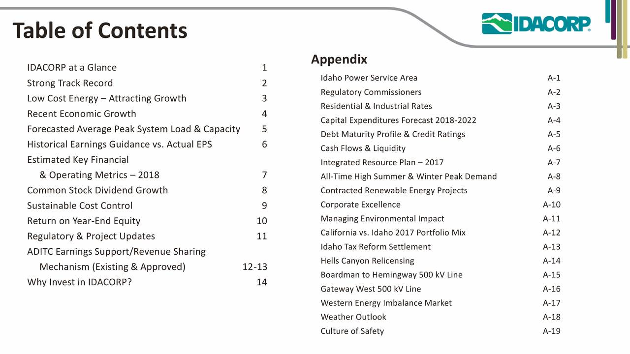 Appendix IDACORP at a Glance 1 Idaho Power Service Area A-1 Strong Track Record 2 Low Cost Energy – Attracting Growth 3 Regulatory Commissioners A-2 Residential & Industrial Rates A-3 Recent Economic Growth 4 Forecasted Average Peak System Load & Capacity 5 Capital Expenditures Forecast 2018-2022 A-4 Debt Maturity Profile & Credit Ratings A-5 Historical Earnings Guidance vs. Actual EPS 6 Cash Flows & Liquidity A-6 Estimated Key Financial Integrated Resource Plan – 2017 A-7 & Operating Metrics – 2018 7 All-Time High Summer & Winter Peak Demand A-8 Common Stock Dividend Growth 8 Contracted Renewable Energy Projects A-9 Sustainable Cost Control 9 Corporate Excellence A-10 Return on Year-End Equity 10 Managing Environmental Impact A-11 Regulatory & Project Updates 11 California vs. Idaho 2017 Portfolio Mix A-12 Idaho Tax Reform Settlement A-13 ADITC Earnings Support/Revenue Sharing Mechanism (Existing & Approved) 12-13 Hells Canyon Relicensing A-14 Boardman to Hemingway 500 kV Line A-15 Why Invest in IDACORP? 14 Gateway West 500 kV Line A-16 Western Energy Imbalance Market A-17 Weather Outlook A-18 Culture of Safety A-19