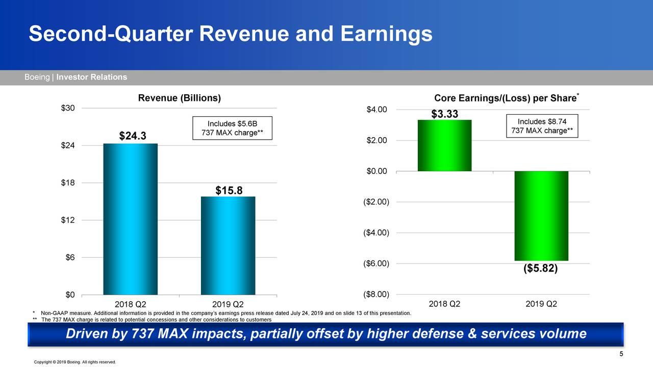 Boeing Stock Price has...