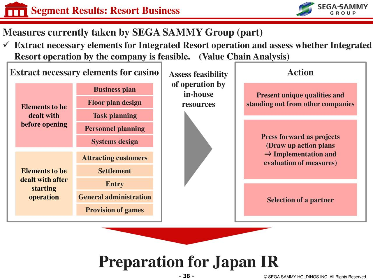 sega sammy business analysis The company's resort business segment develops and operates hotels, theme parks, and integrated resorts sega sammy holdings inc was founded in 2004 and is based in tokyo, japan corporate governance.