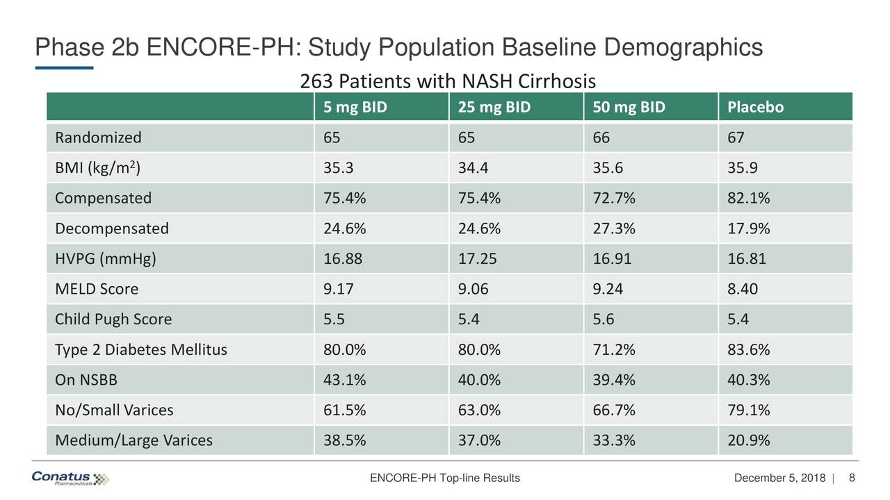 263 Patients with NASH Cirrhosis 5 mg BID 25 mg BID 50 mg BID Placebo Randomized 65 65 66 67 BMI (kg/m ) 35.3 34.4 35.6 35.9 Compensated 75.4% 75.4% 72.7% 82.1% Decompensated 24.6% 24.6% 27.3% 17.9% HVPG (mmHg) 16.88 17.25 16.91 16.81 MELD Score 9.17 9.06 9.24 8.40 Child Pugh Score 5.5 5.4 5.6 5.4 Type 2 Diabetes Mellitus 80.0% 80.0% 71.2% 83.6% On NSBB 43.1% 40.0% 39.4% 40.3% No/Small Varices 61.5% 63.0% 66.7% 79.1% Medium/Large Varices 38.5% 37.0% 33.3% 20.9% ENCORE-PH Top-line Results December 5, 2018 |