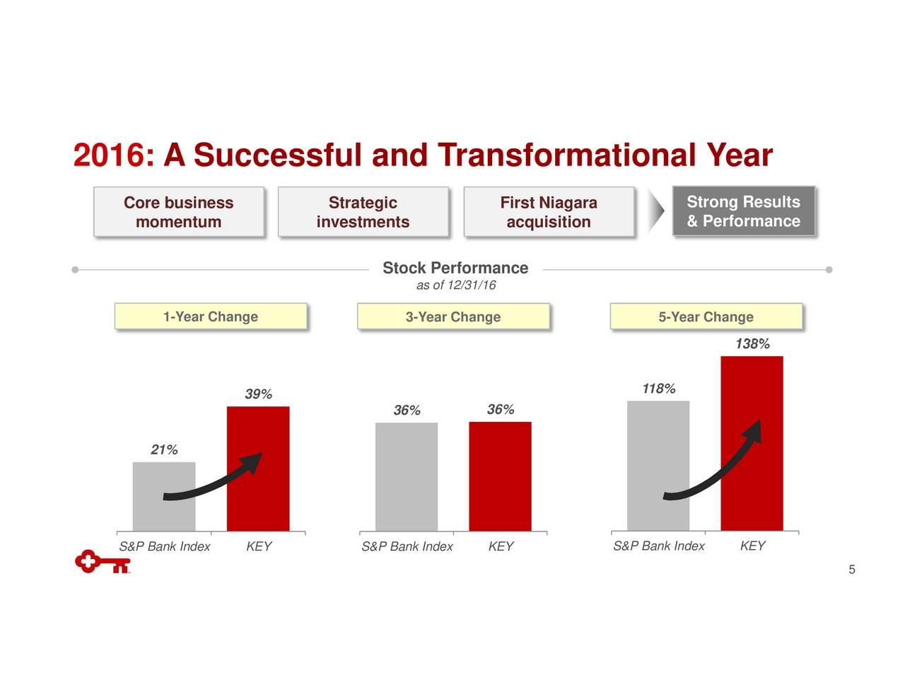 Key (KEY) Investor Presentation - Slideshow (NYSE:KEY ...