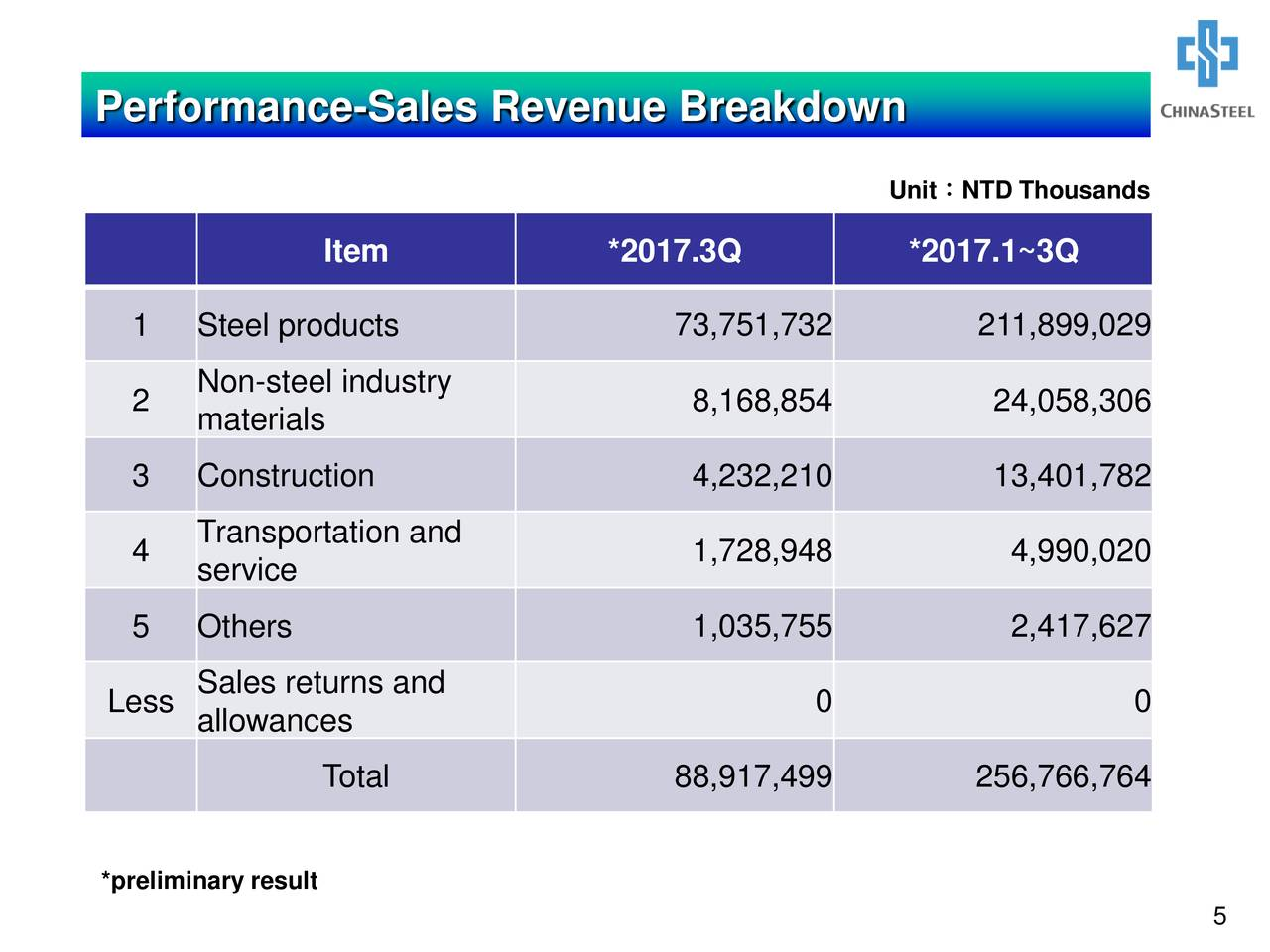 China Steel Cisey Presents At Morgan Stanley 16th