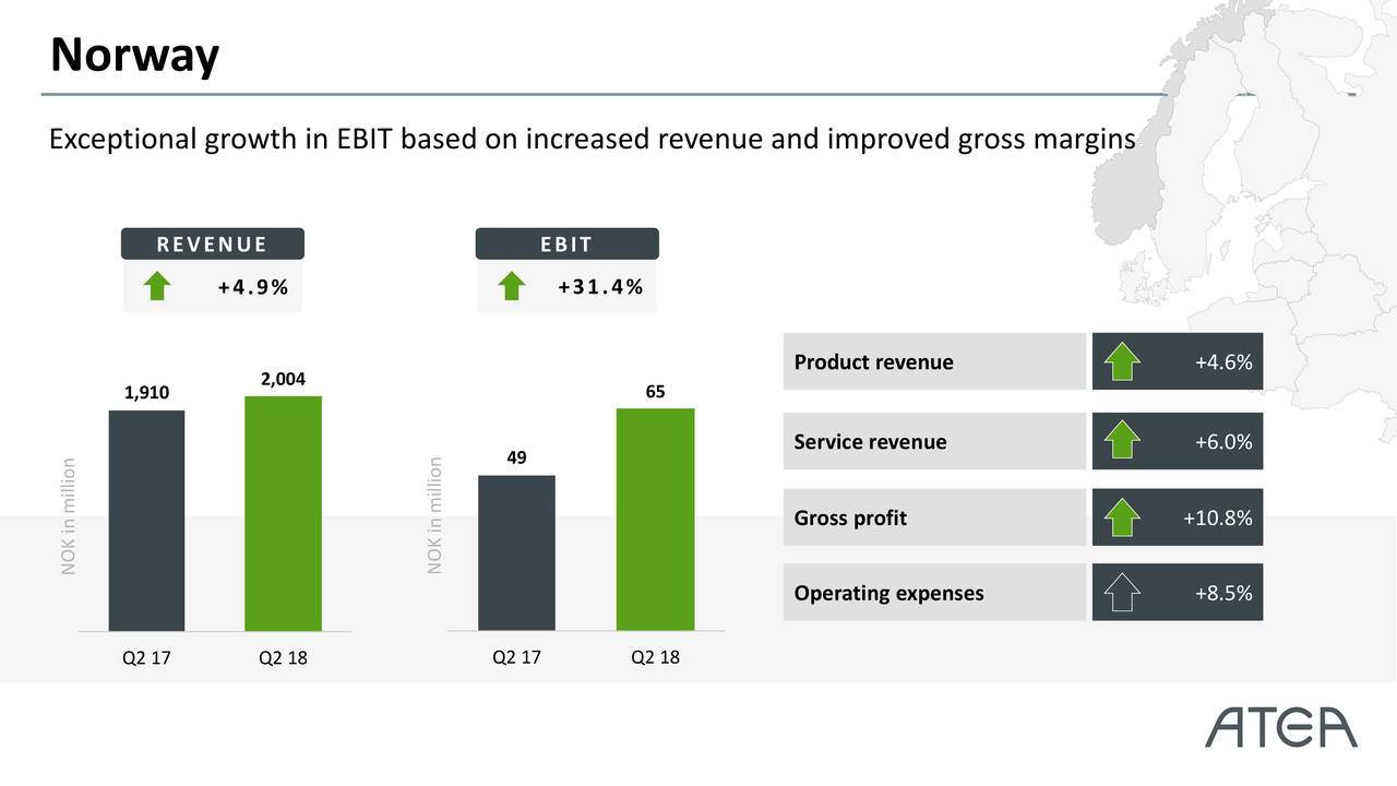 Exceptional growth in EBIT based on increased revenue and improved gross margins REVENUE EBIT +4.9% +31.4% Product revenue +4.6% 1,910 2,004 65 Service revenue +6.0% 49 Gross profit +10.8% NOK in million NOK in million Operating expenses +8.5% Q2 17 Q2 18 Q2 17 Q2 18