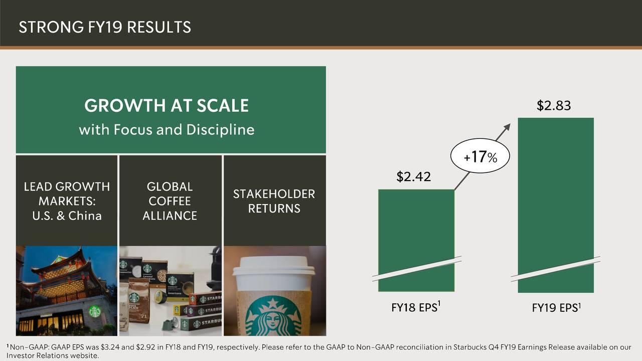 Starbucks Stock: Aggressive Growth...