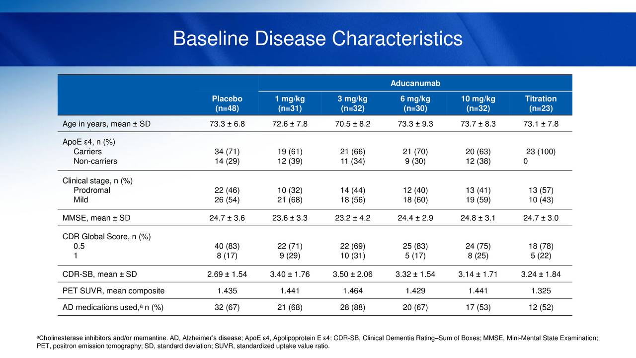 NASDAQ:BIIB - Biogen Stock Price, News, & Analysis