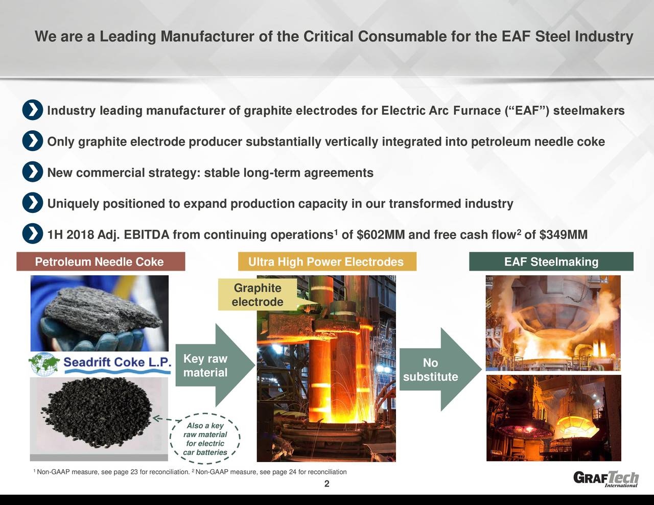 """Industry leading manufacturer of graphite electrodes for Electric Arc Furnace (""""EAF"""") steelmakers Only graphite electrode producer substantially vertically integrated into petroleum needle coke New commercial strategy: stable long-term agreements Uniquely positioned to expand production capacity in our transformed industry 1 2 1H 2018 Adj. EBITDA from continuing operations of $602MM and free cash flow of $349MM Petroleum Needle Coke Ultra High Power Electrodes EAF Steelmaking Graphite electrode Key raw No material substitute Also a key raw material for electric car batteries 1Non-GAAP measure, see page 23 for reconciliation. Non-GAAP measure, see page 24 for reconciliation 2"""