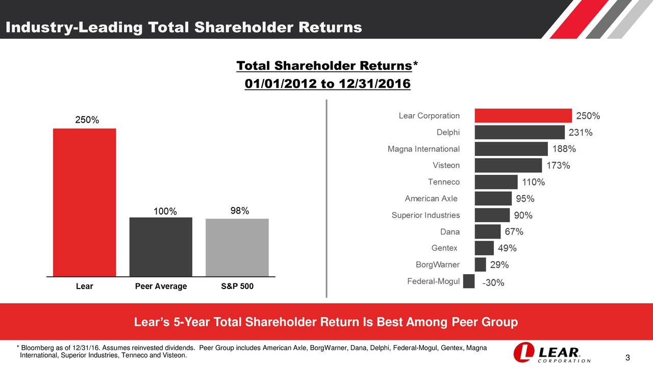 Total Shareholder Returns* 01/01/2012 to 12/31/2016 Lears 5-Year Total Shareholder Return Is Best Among Peer Group * Bloomberg as of 12/31/16. Assumes reinvested dividends. Peer Group includes American Axle, BorgWarner, Dana, Delphi, Federal-Mogul, Gentex, Magna International, Superior Industries, Tenneco and Visteon. 3