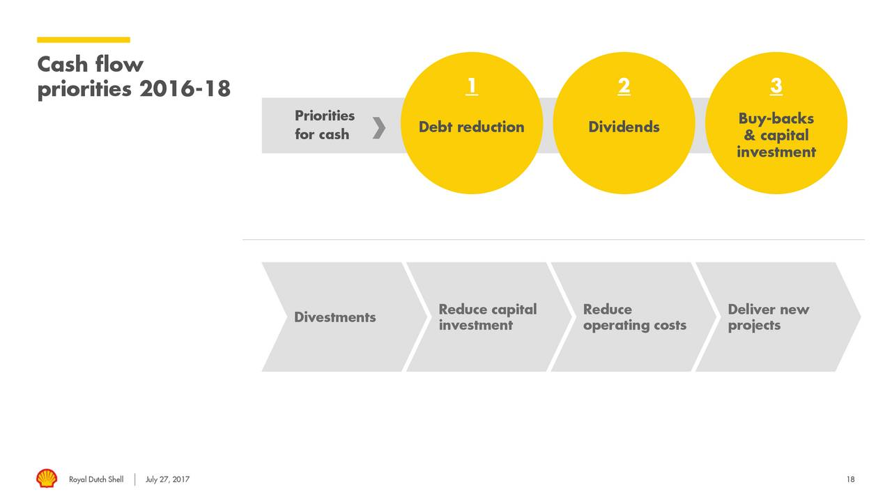 royal dutch shell plc financial analysis Royal dutch shell plc (rdsa:lse) financials, including income statements,   royal dutch shell plc has a debt to total capital ratio of 2857%, a lower figure .