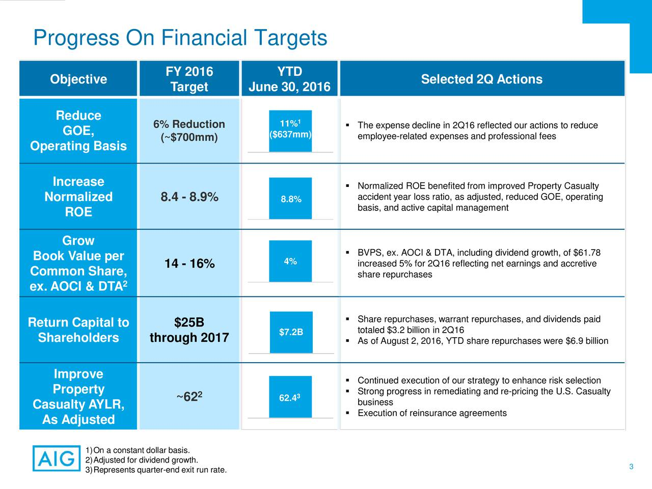 FY 2016 YTD Objective Selected 2Q Actions Target June 30, 2016 Reduce 6% Reduction 11%1  The expense decline in 2Q16 reflected our actions to reduce GOE, (~$700mm) ($637mm) employee-related expenses and professional fees Operating Basis Increase Normalized ROE benefited fromimproved Property Casualty Normalized 8.4 - 8.9% 8.8% accident year loss ratio, as adjusted, reduced GOE, operating ROE basis, and active capital management Grow Book Value per  BVPS, ex. AOCI & DTA, including dividend growth, of $61.78 14 - 16% 4% increased 5% for 2Q16 reflecting net earnings and accretive Common Share, share repurchases ex. AOCI & DTA 2 Share repurchases, warrant repurchases, and dividends paid Return Capital to $25B totaled $3.2 billion in 2Q16 Shareholders through 2017 $7.2B  As of August 2, 2016, YTD share repurchases were $6.9 billion Improve  Continued execution of our strategy to enhance risk selection Property 2 3  Strong progress in remediating and re-pricing the U.S. Casualty Casualty AYLR, ~62 62.4 business Execution of reinsurance agreements As Adjusted 1)On a constant dollar basis. 3)Represents quarter-end exit run rate. 3