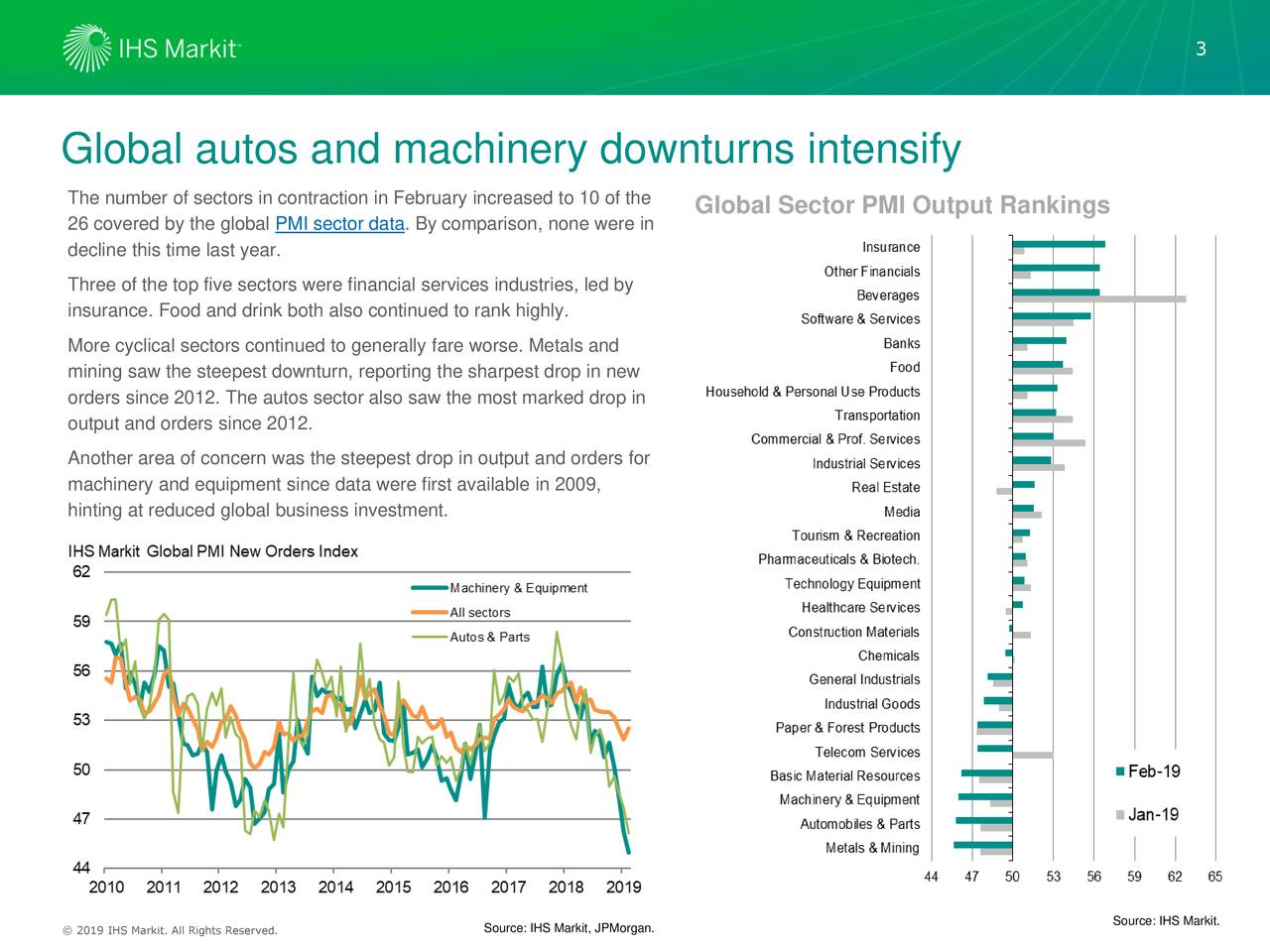 Global autos and machinery downturns intensify The number of sectors in contraction in February increased to 10 of the Global Sector PMI Output Rankings 26 covered by the global PMI sector data. By comparison, none were in decline this time last year. Three of the top five sectors were financial services industries, led by insurance. Food and drink both also continued to rank highly. More cyclical sectors continued to generally fare worse. Metals and mining saw the steepest downturn, reporting the sharpest drop in new orders since 2012. The autos sector also saw the most marked drop in output and orders since 2012. Another area of concern was the steepest drop in output and orders for machinery and equipment since data were first available in 2009, hinting at reduced global business investment. Source: IHS Markit. © 2016 IHS Markit. All Rights Reserved. Source: IHS Markit, JPMorgan.