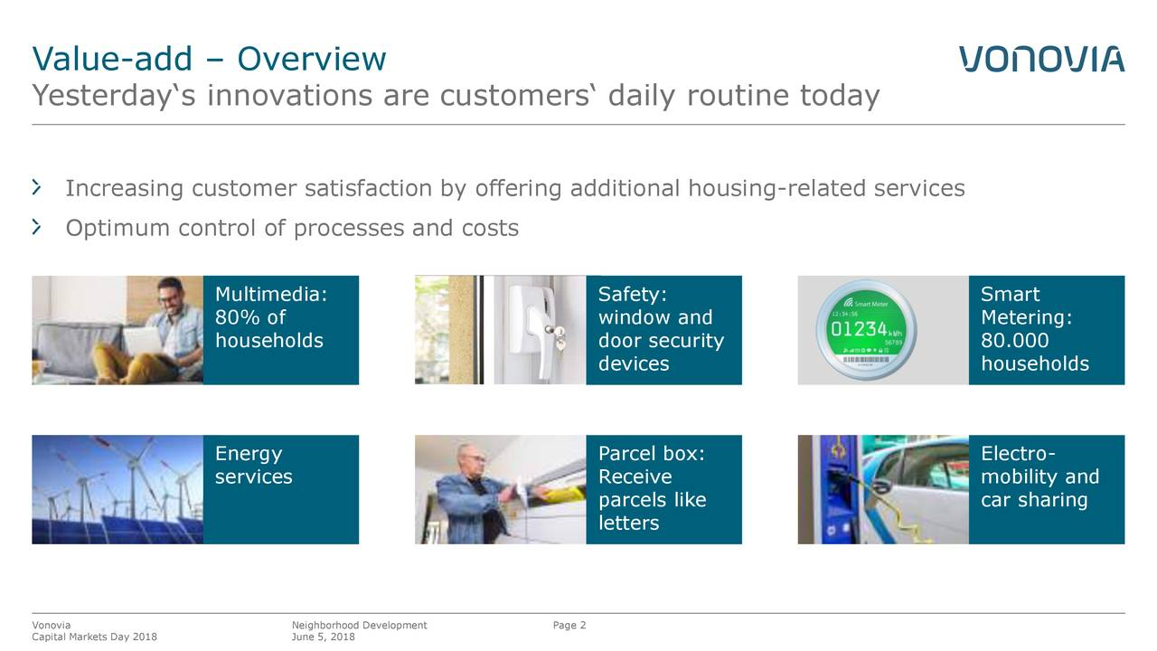 Yesterday's innovations are customers' daily routine today Increasing customer satisfaction by offering additional housing-related services Optimum control of processes and costs Multimedia: Safety: Smart 80% of window and Metering: households door security 80.000 devices households Energy Parcel box: Electro- services Receive mobility and parcels like car sharing letters Capital Markets Day 2018 June 5, 2018 Development Page 2