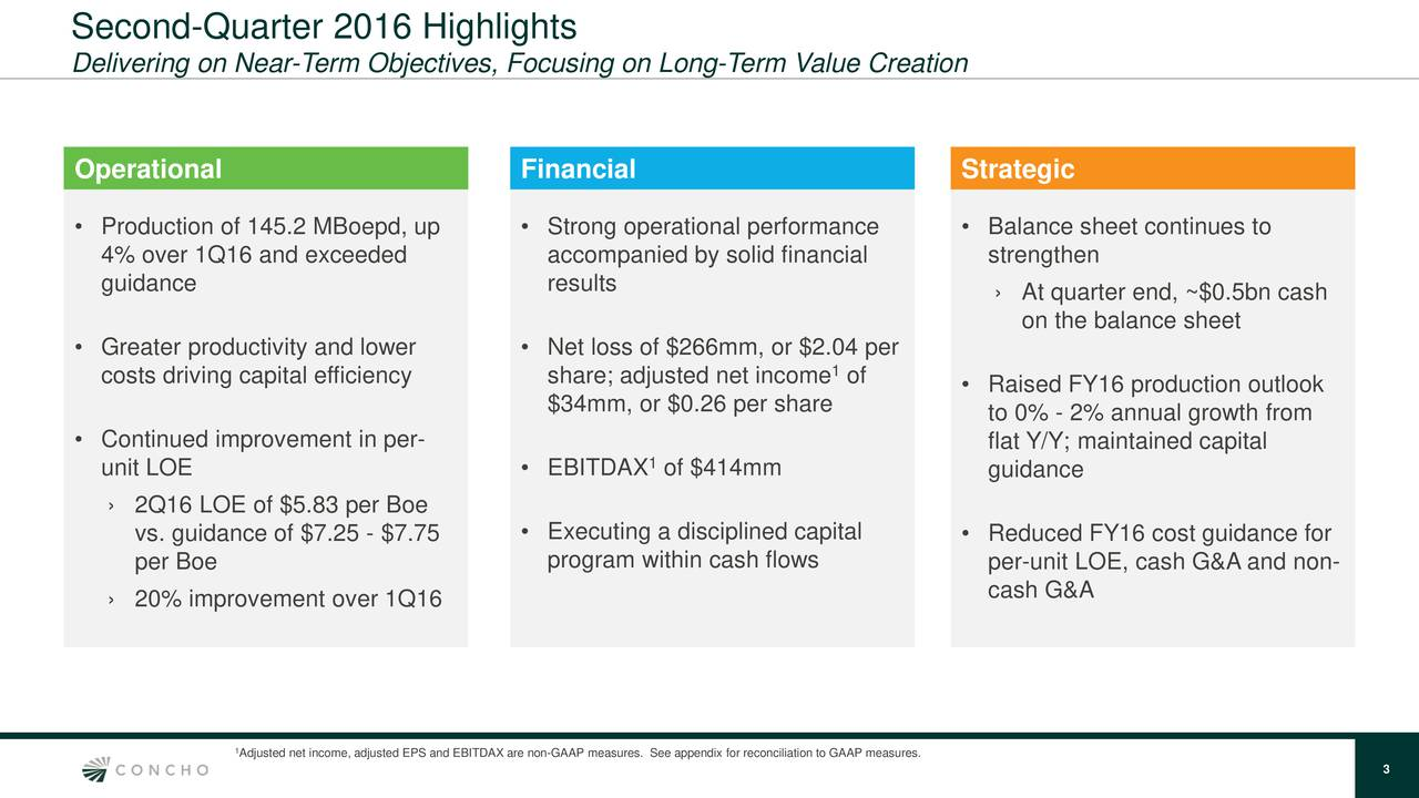 Delivering on Near-Term Objectives, Focusing on Long-Term Value Creation Operational Financial Strategic Production of 145.2 MBoepd, up  Strong operational performance  Balance sheet continues to 4% over 1Q16 and exceeded accompanied by solid financial strengthen guidance results At quarter end, ~$0.5bn cash on the balance sheet Greater productivity and lower  Net loss of $266mm, or $2.04 per costs driving capital efficiency share; adjusted net income 1 of Raised FY16 production outlook $34mm, or $0.26 per share to 0% - 2% annual growth from Continued improvement in per- flat Y/Y; maintained capital unit LOE  EBITDAX of $414mm guidance 2Q16 LOE of $5.83 per Boe vs. guidance of $7.25 - $7.75  Executing a disciplined capital  Reduced FY16 cost guidance for per Boe program within cash flows per-unit LOE, cash G&A and non- 20% improvement over 1Q16 cash G&A Adjusted net income, adjusted EPS and EBITDAX are non-GAAP measures. See appendix for reconciliation to GAAP measures. 3