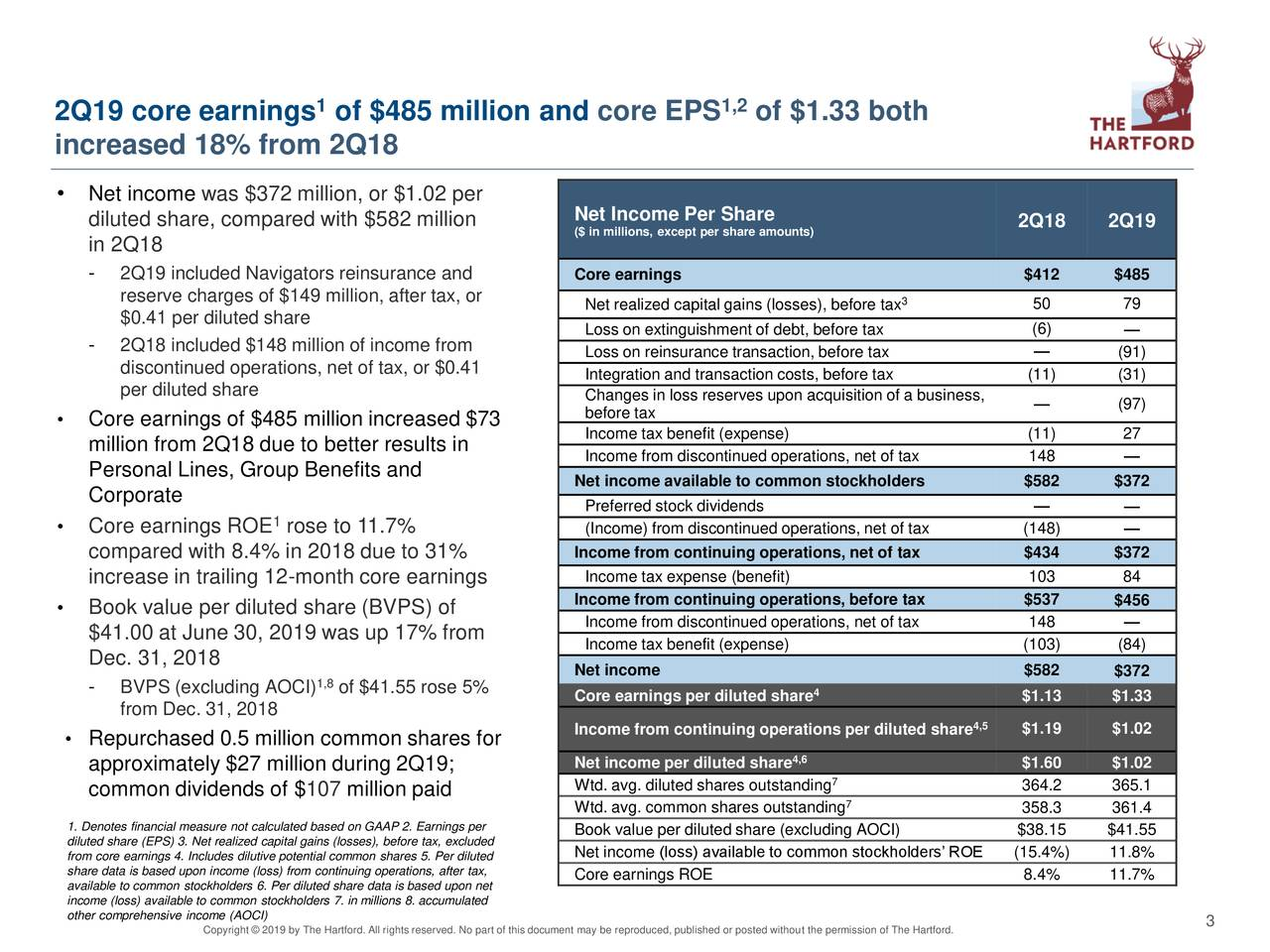 2Q19 core earnings of $485 million and core EPS                                  1,2 of $1.33 both