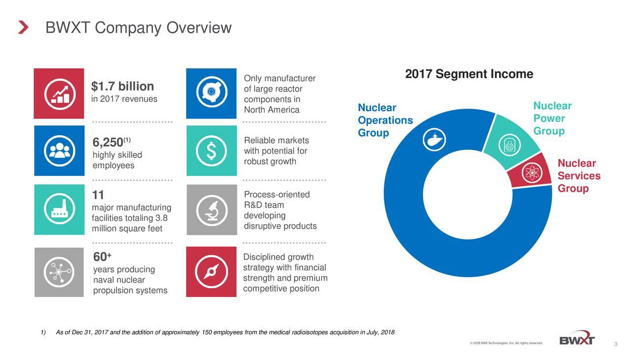 Only manufacturer 2017 Segment Income $1.7 billion of large reactor in 2017 revenues components in Nuclear North America Nuclear Operations Power Group Group (1) Reliable markets 6,250 with potential for highly skilled employees robust growth Nuclear Services 11 Process-oriented Group R&D team major manufacturing facilities totaling 3.8 developing million square feet disruptive products 60 + Disciplined growth years producing strategy with financial naval nuclear strength and premium propulsion systems competitive position 1) As of Dec 31, 2017 and the addition of approximately 150 employees from the medical radioisotopes acquisition in July, 2018 3