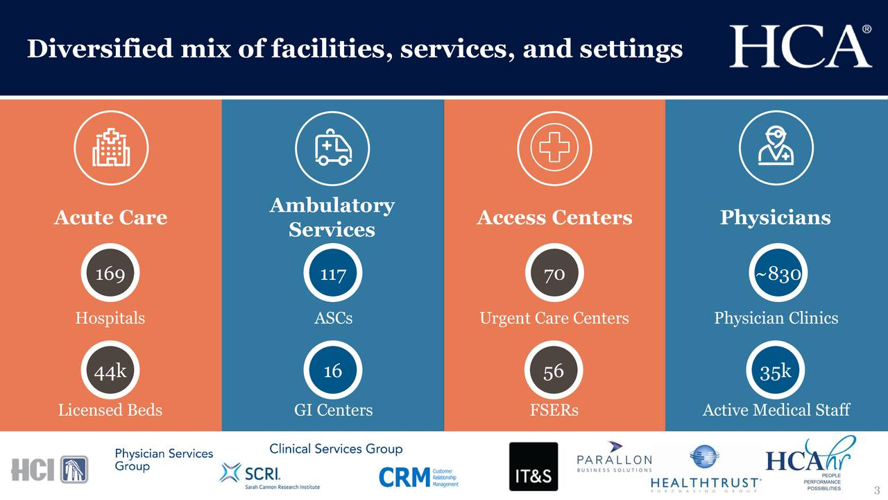 Ambulatory Acute Care Access Centers Physicians Services 169 117 70 ~830 Hospitals ASCs Urgent Care Centers Physician Clinics 44k 16 56 35k Licensed Beds GI Centers FSERs Active Medical Staff