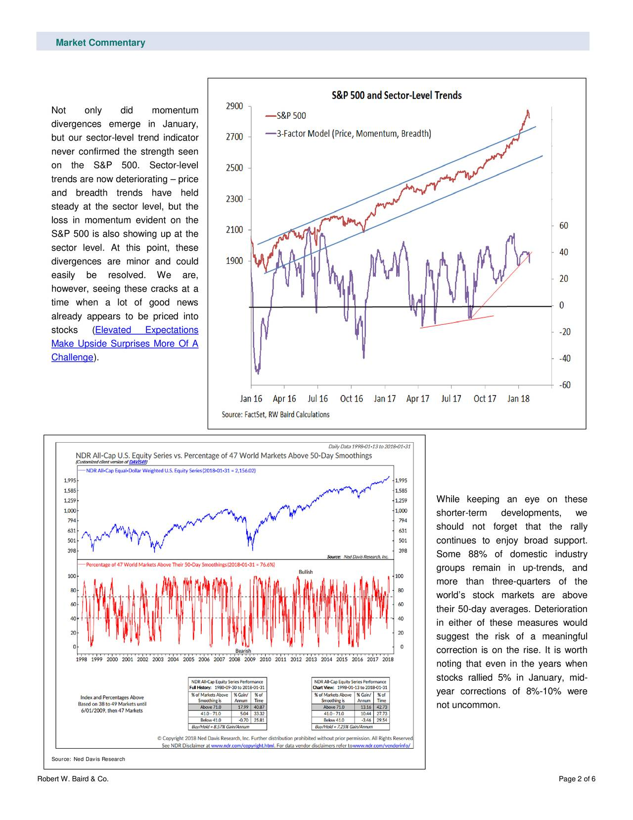 Not only did momentum divergences emerge in Janua ry, but our sector -level trend indicator never confirmed the strength seen on the S&P 500. Sector-level trends are now deteriorating – price and breadth trends have held steady at the sector level, b ut the loss in momentum evident on the S&P 500 is also showing up at the sector level. At this point, these divergences are minor and could easily be resolved. We are, however, seeing these cracks at a time when a lot of good news already appears to be pri ced into stocks ( Elevated Expectations Make Upside Surprises More Of A Challenge). While keeping an eye on these shorter-term developments, we should not forget that the rally continues to enjoy broad support. Some 88% of domestic industry groups remain in up-trends, and more than three- quarters of the world's stock markets are above their 50-day averages. Deterioration in either of these measures would suggest the risk of a meaningful correction is on the rise. It is worth noting that even in the years when stocks rallied 5% in January, mid- year corrections of 8%-10% were not uncommon. Source: Ned Davis Research Robert W. Baird & Co. Page 2 of 6