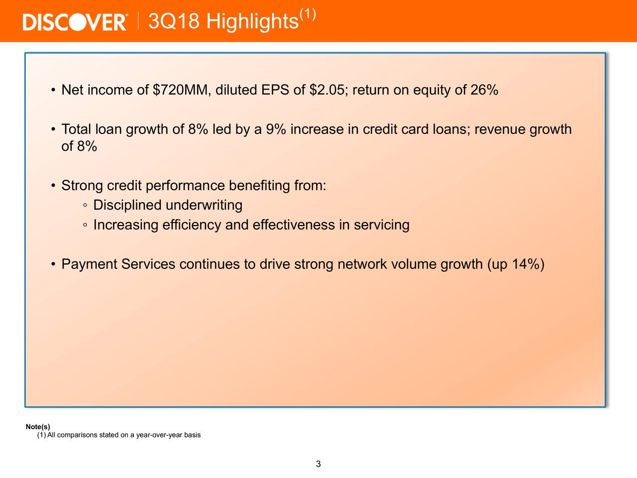 3Q18 Highlights • Net income of $720MM, diluted EPS of $2.05; return on equity of 26% • Total loan growth of 8% led by a 9% increase in credit card loans; revenue growth of 8% • Strong credit performance benefiting from: ◦ Disciplined underwriting ◦ Increasing efficiency and effectiveness in servicing • Payment Services continues to drive strong network volume growth (up 14%) Note(s) All comparisons stated on a year-over-year basis 3