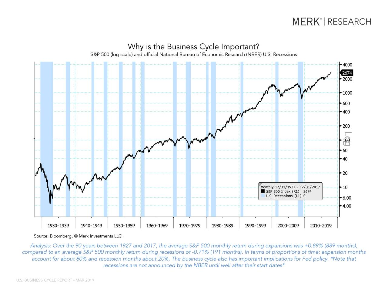 """SPX Index (S&P 500 Index) SRINDEX Index (U.S. Recession Indicator... Why is the Business Cycle Important? S&P 500 (log scale) and official National Bureau of Economic Research (NBER) U.S. Recessions This rSource: Bloomberg,© Merk Investments LLCany way. The BLOOMBERG PROFESSIONAL service and BLOOMBERG Data are owned and distributed locally by Bloomberg Finance LP (""""BFLP"""") and its subsidiaries in all jurisdictions other than Argentina, Bermuda, China, India, Japan and Korea (the (""""BFLP Countries""""). BFLP is a wholly-owned subsidiary of Bloomberg LP (""""BLP""""). BLP provides BFLP with all the global marketing and operational support and service for the Services and distributes the Services either directly or through a non-BFLP subsidiary in the BLP Countries. BFLP, BLP and their affiliates do not provide investment advice, and nothing herein shall constitute an offer of financial instruments by BFLP, BLP or their affiliates. Analysis: Over the 90 years between 1927 and 2017, the average S&P 500 monthly return during expansions was +0.89% (889 months), coBloomberg ® 02/01/2019 18:54:18turn during recessions of -0.71% (191 months). In terms of proportions of time: expansi on months 1 account for about 80% and recession months about 20%. The business cycle also has important implications for Fed policy. *Not e that recessions are not announced by the NBER until well after their start dates* U.S. BUSINESS CYCLE REPORT - MAR 2019"""