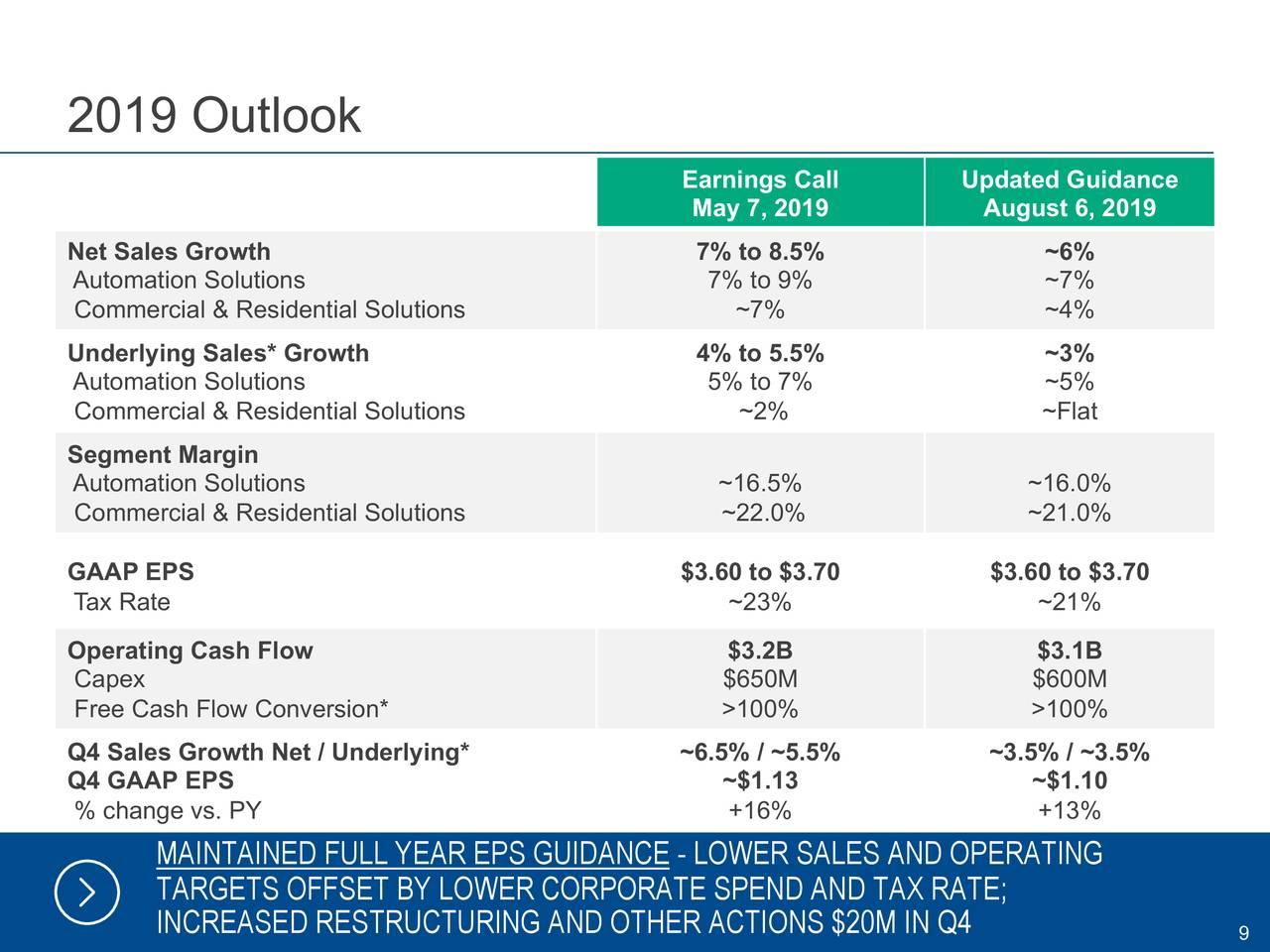 Emerson Electric Stock Price...