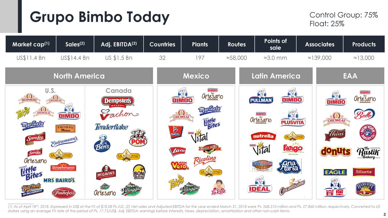 Grupo Bimbo Today Float: 25% Points of Market cap (1) Sales(2) Adj. EBITDA(2) Countries Plants Routes Associates Products sale US$11.4 Bn US$14.4 Bn US $1.5 Bn 32 197 ≈58,000 ≈3.0 mm ≈139,000 ≈13,000 North America Mexico Latin America EAA U.S. Canada ______________ (1) As of April 18 , 2018. Expressed in US$ at the FX of $18.08 Ps./US. (2) Net sales and Adjusted EBITDA for the year ended March 31, 2018 were Ps. 268,310 million and Ps. 27,860 million, respectively. Converted to US dollars using an average FX rate of the period of Ps. 17.75/US$. Adj. EBITDA: earnings before interests, taxes, depreciation, amortization and other non-cash items.