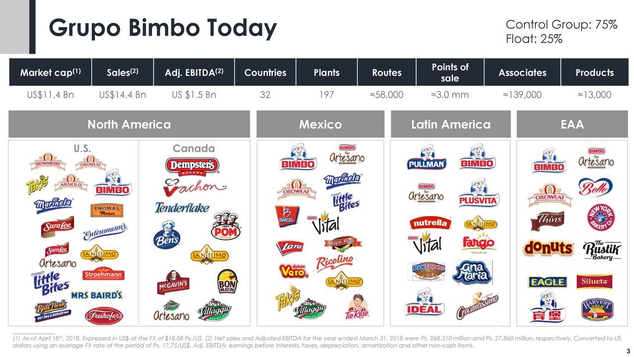 Grupo Bimbo SWOT Analysis, Competitors & USP