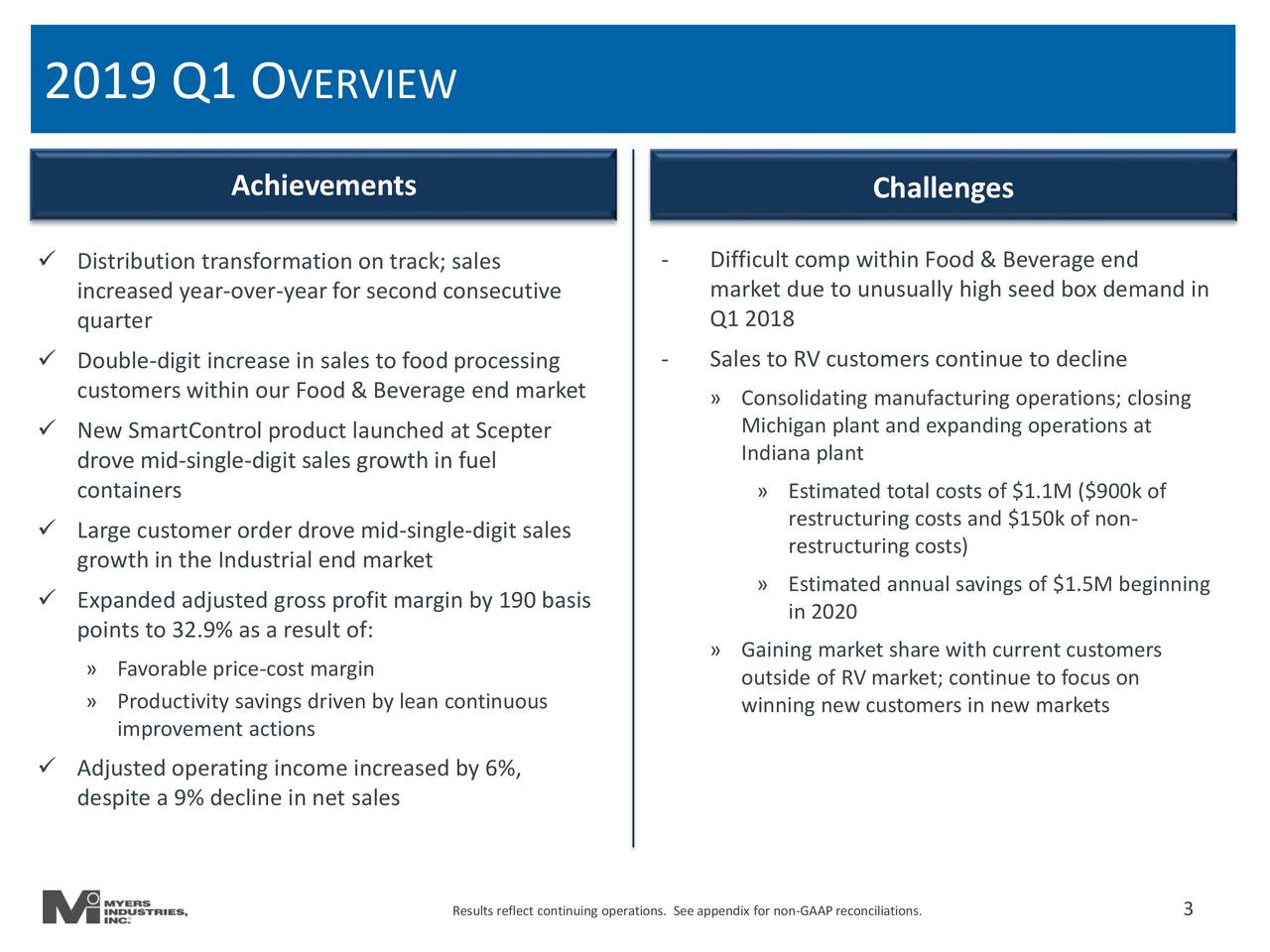 Achievements Challenges  Distribution transformation on track; sales - Difficult comp within Food & Beverage end increased year-over-yearfor second consecutive market due to unusually high seed box demand in quarter Q1 2018  Double-digit increase in sales to food processing - Sales to RV customers continue to decline customers within our Food & Beverage end market » Consolidating manufacturing operations; closing  New SmartControl product launched at Scepter Michigan plant and expanding operations at Indiana plant drove mid-single-digit sales growth in fuel containers » Estimated total costs of $1.1M ($900k of  Large customer order drove mid-single-digit sales restructuring costs and $150k of non- restructuring costs) growth in the Industrial end market  Expanded adjusted gross profit margin by 190 basis » Estimated annual savings of $1.5M beginning points to 32.9% as a result of: in 2020 » Gaining market share with current customers » Favorable price-cost margin outside of RV market; continue to focus on » Productivity savings driven by lean continuous winning new customers in new markets improvement actions  Adjusted operating income increased by 6%, despite a 9% decline in net sales Results reflect continuing operations. See appendix for non-GAAPreconciliations.