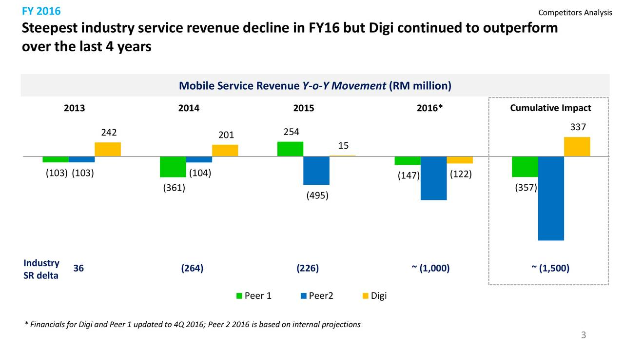 Steepest industry service revenue decline in FY16 but Digi continued to outperform over the last 4 years Mobile Service RevenueY-o-Y Movement(RM million) 2013 2014 2015 2016* Cumulative Impact 337 242 201 254 15 (103) (103) (104) (147) (122) (361) (357) (495) (757) (1,459) Industry SR delta 36 (264) (226) ~ (1,000) ~ (1,500) Peer 1 Peer2 Digi * Financials for Digi and Peer 1 updated to 4Q 2016; Peer 2 2016 is based on internal projections 3