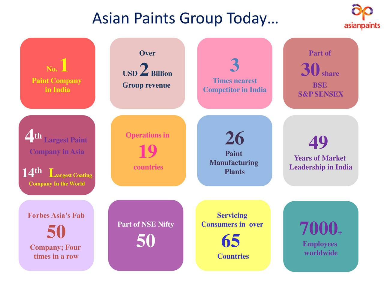 asian paints Get asian paints latest key financial ratios, financial statements and asian paints detailed profit and loss accounts.