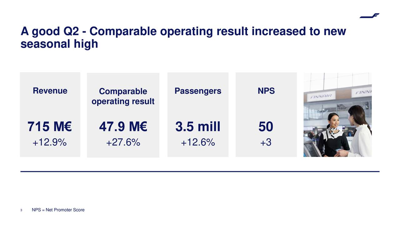seasonal high Revenue Comparable Passengers NPS operating result 715 M€ 47.9 M€ 3.5 mill 50 +12.9% +27.6% +12.6% +3 3 NPS = Net Promoter Score