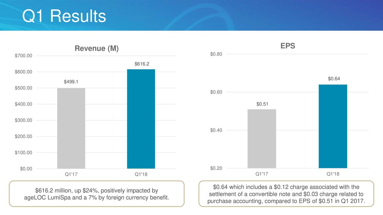 nu skin situational analysis Nu skin enterprises inc with $2 billion revenues in the year 2016 was the number 26 personal goods company read this report to know the top competitors of nu skin enterprises and identify growth and cost optimization opportunities of nu skin enterprises.