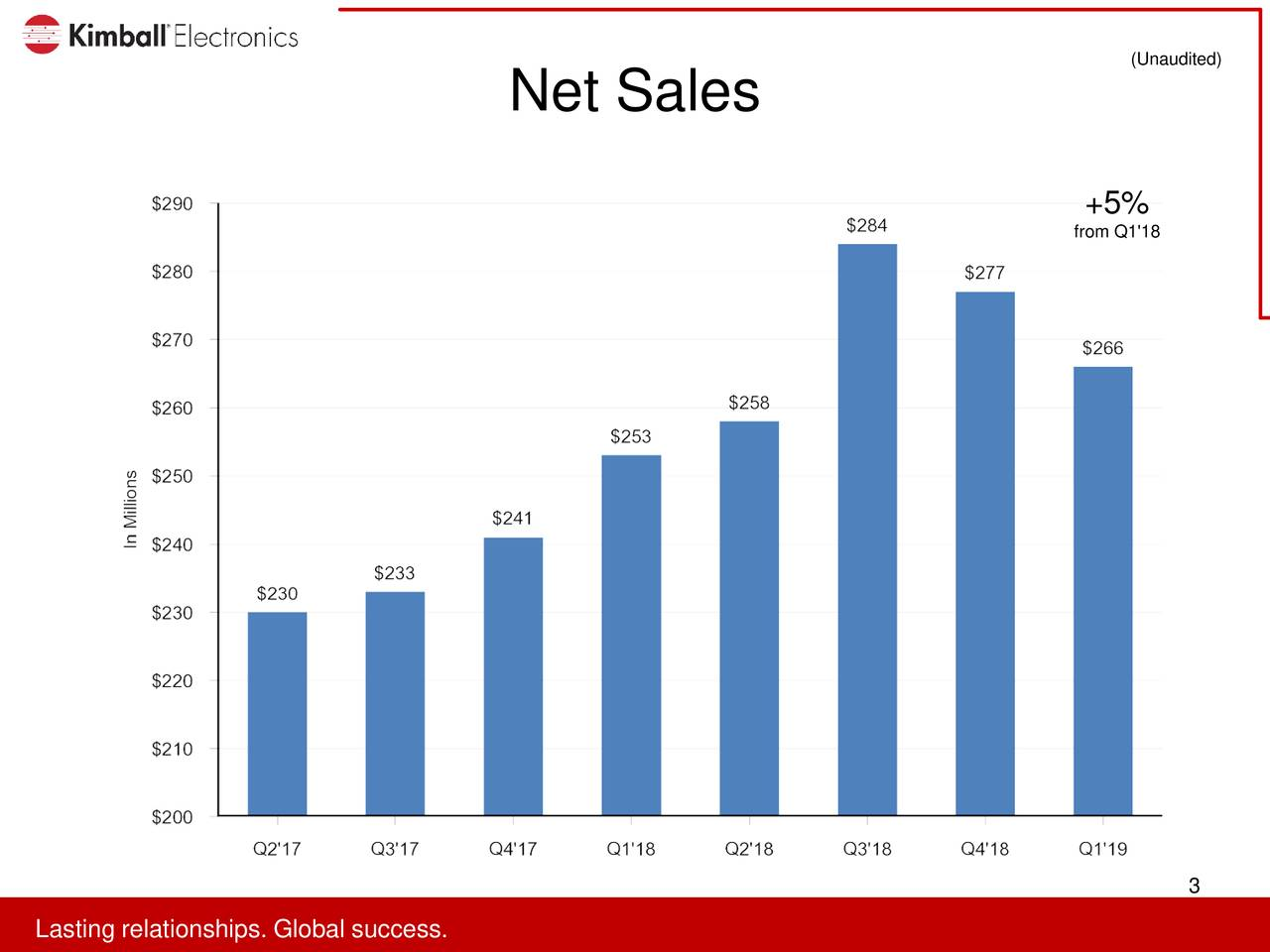 Net Sales +5% from Q1'18 3 LaLaitinreralitonsipp.s.looabllusuccess.s.
