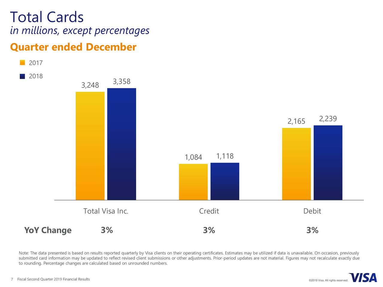 Visa Inc  2019 Q2 - Results - Earnings Call Slides - Visa